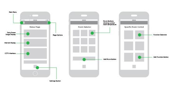 UX UI Designer Wireframes